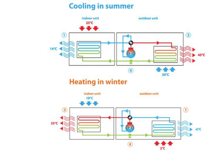 kako-deluje-toplotna-crpalka-zrak-zrak